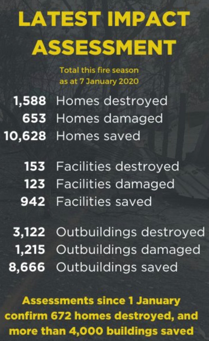 fire stats homes destroyed numbers