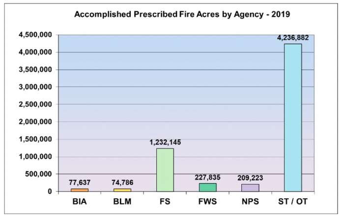 number of prescribed fires in 2019, by federal agency