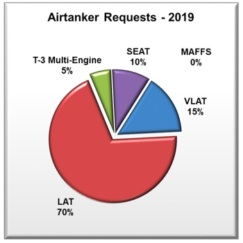 2019 air tanker requests