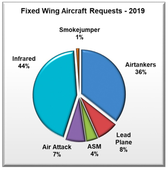 Requests for fixed wing aircraft in 2019
