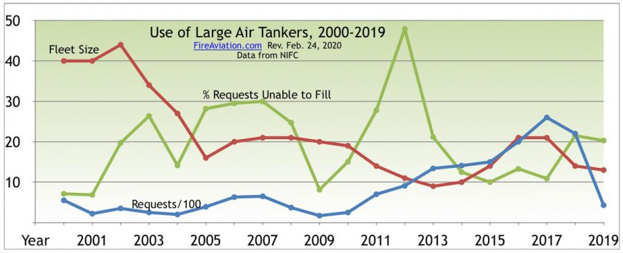 Large air tankers exclusive use contracts 2000-2019