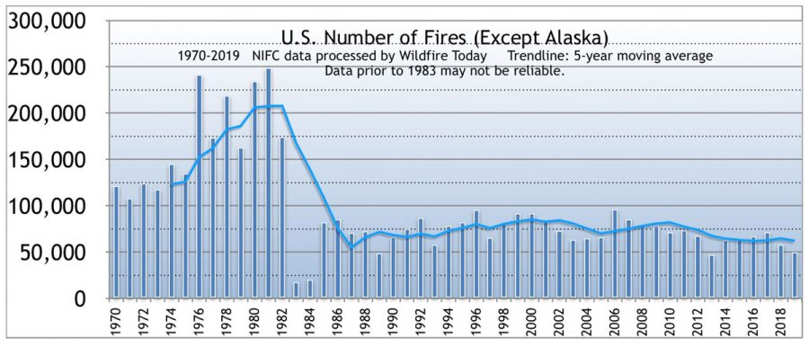 Number of fires, US except Alaska, 1970-2019 wildfires