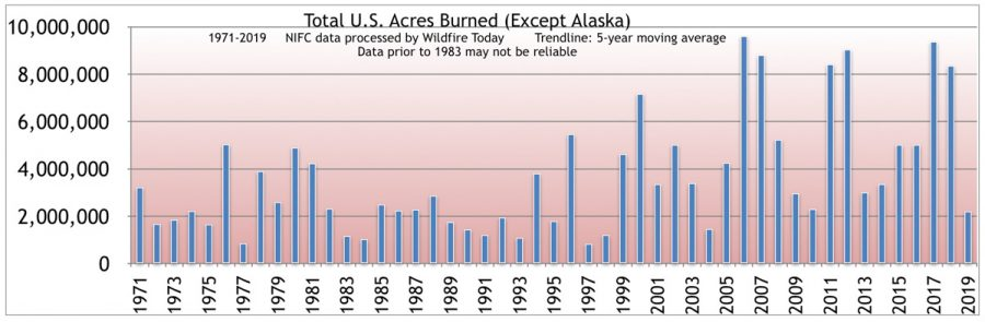Wildfire acres burned -- US except Alaska, 1971-2019