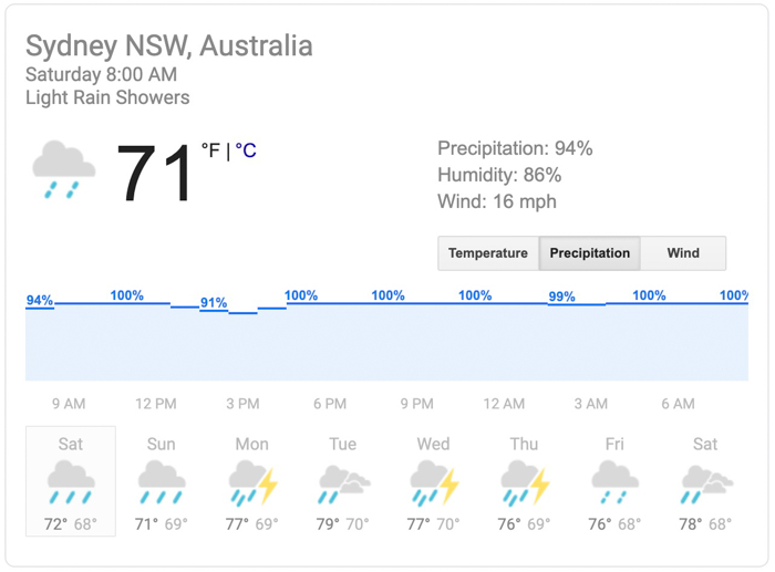 Precipitation forecast for Sydney, Australia