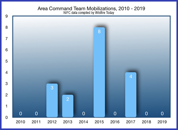 Area Command Team Mobilizations Chart
