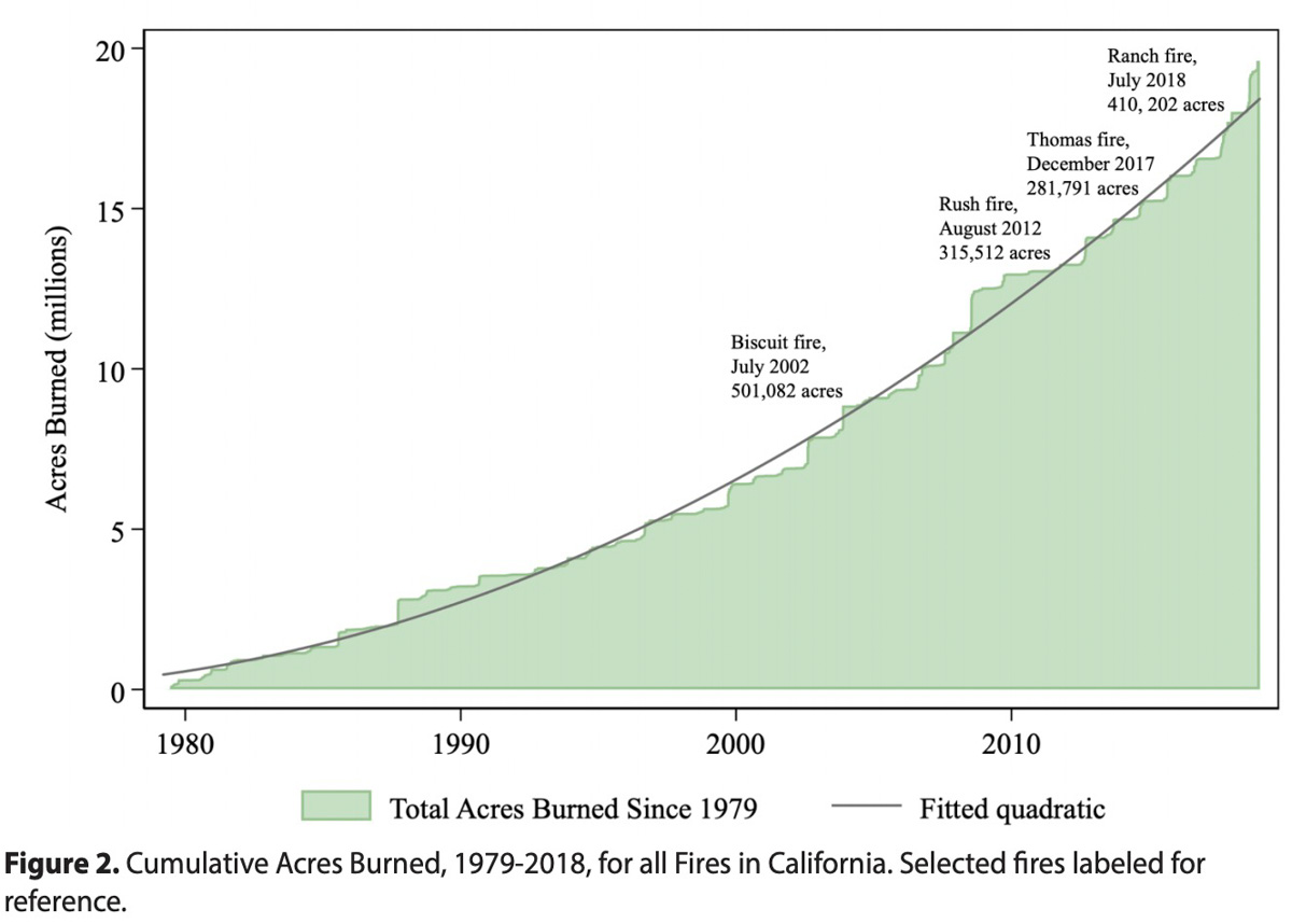 Cumulative Acres Burned, 1979-2018, for all Fires in California