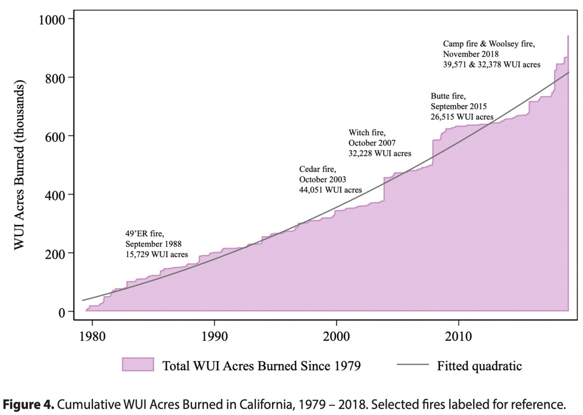 Cumulative WUI Acres Burned in California, 1979 – 2018