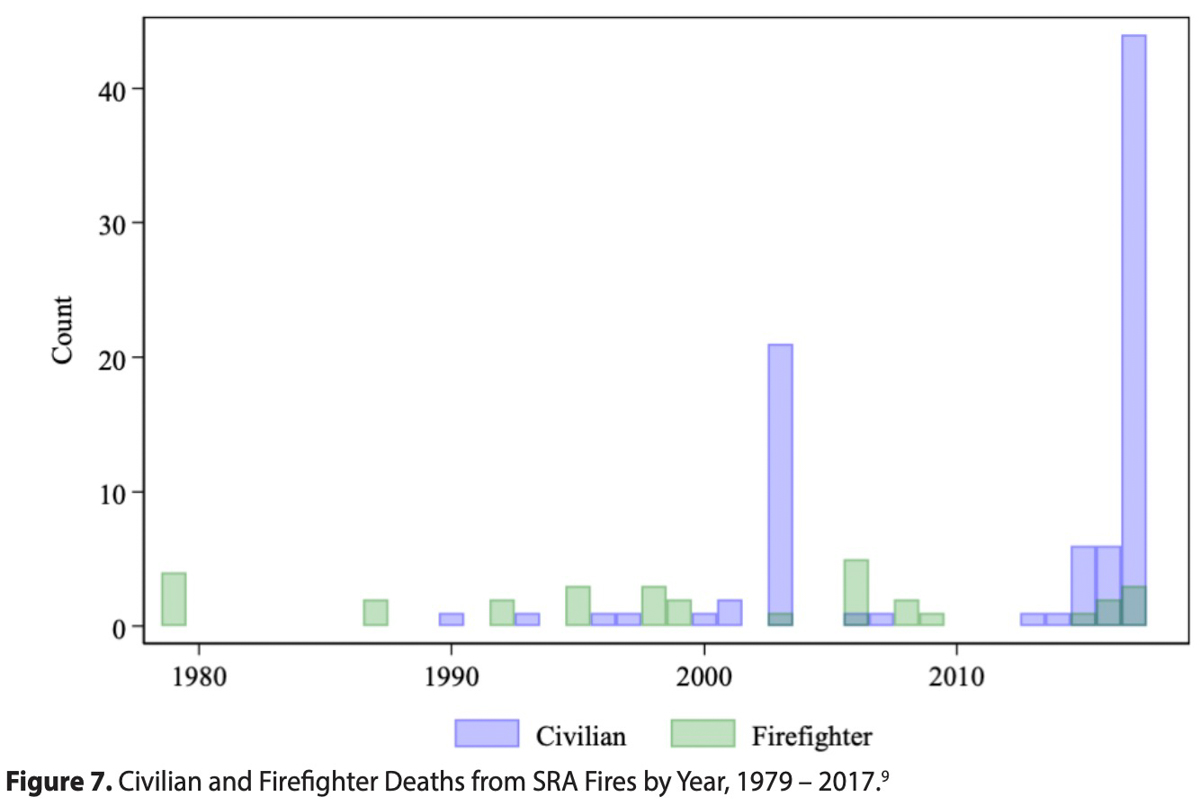 California Civilian and Firefighter Deaths