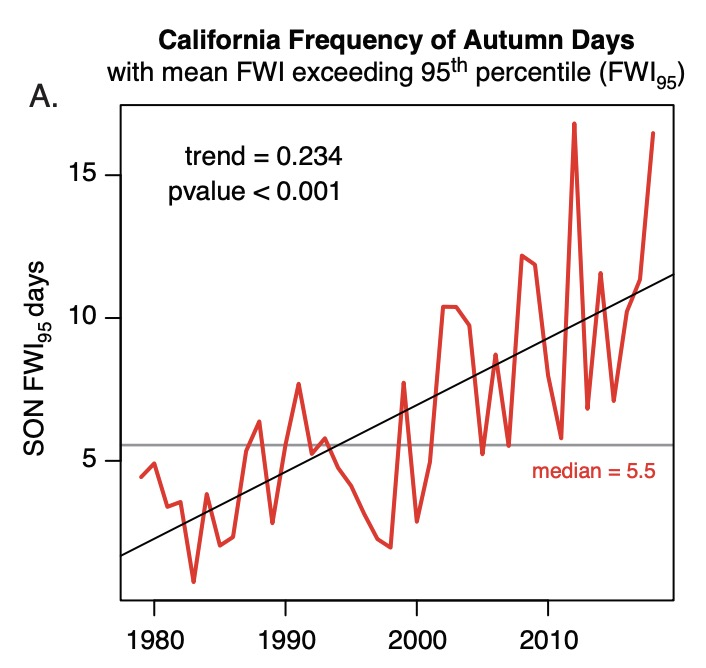 Autumn Days Fire weather index above 95th percentile