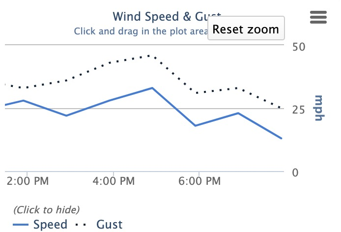 Wind speed Thursday afternoon at Millville Municipal Airport