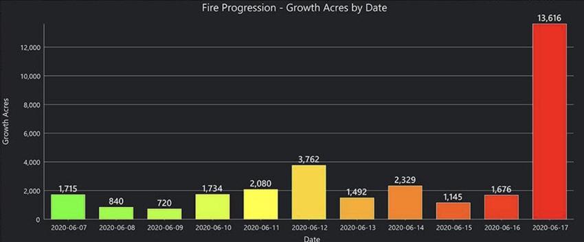 progression acres Bighorn Fire Arizona Tucson