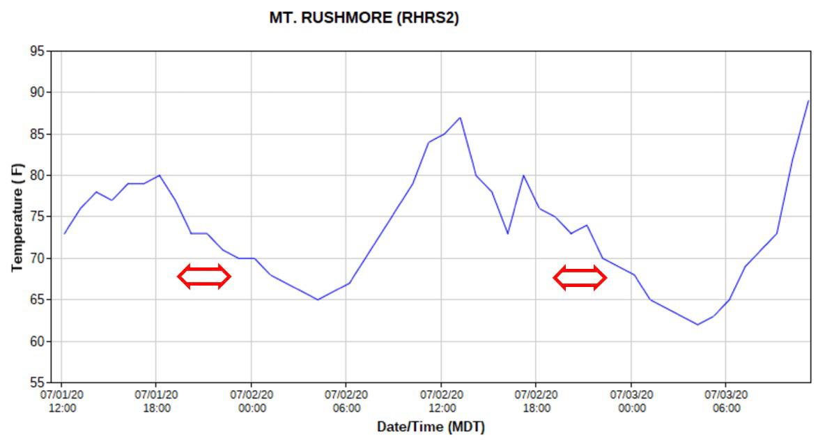 Mount Rushmore, temperature fireworks