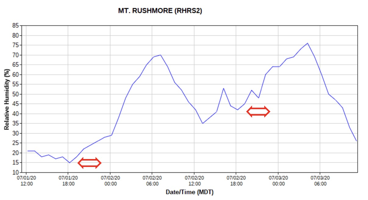 Past and predicted relative humidity, Mount Rushmore