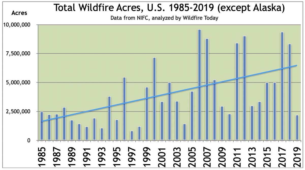 Acres burned annually in the U.S.