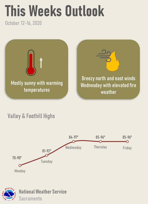 Sacramento area fire weather this week