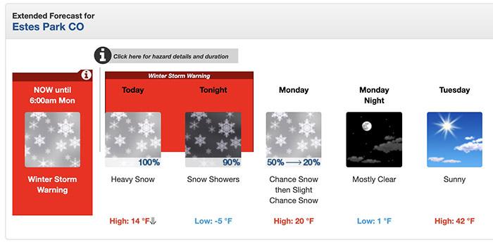 Estes Park weather forecast