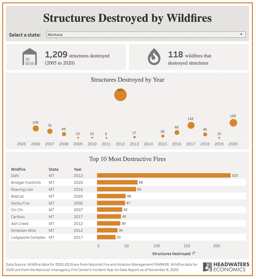 Top most destructive wildfires Montana
