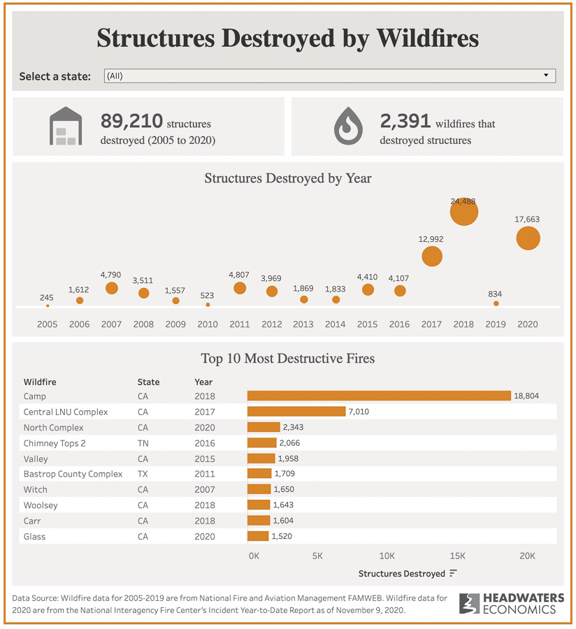 Top most destructive wildfires in the United States