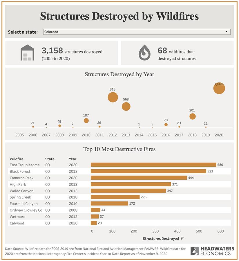 Top most destructive wildfires Colorado