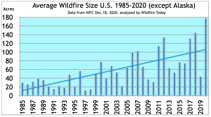 Average fire size in the US, except Alaska