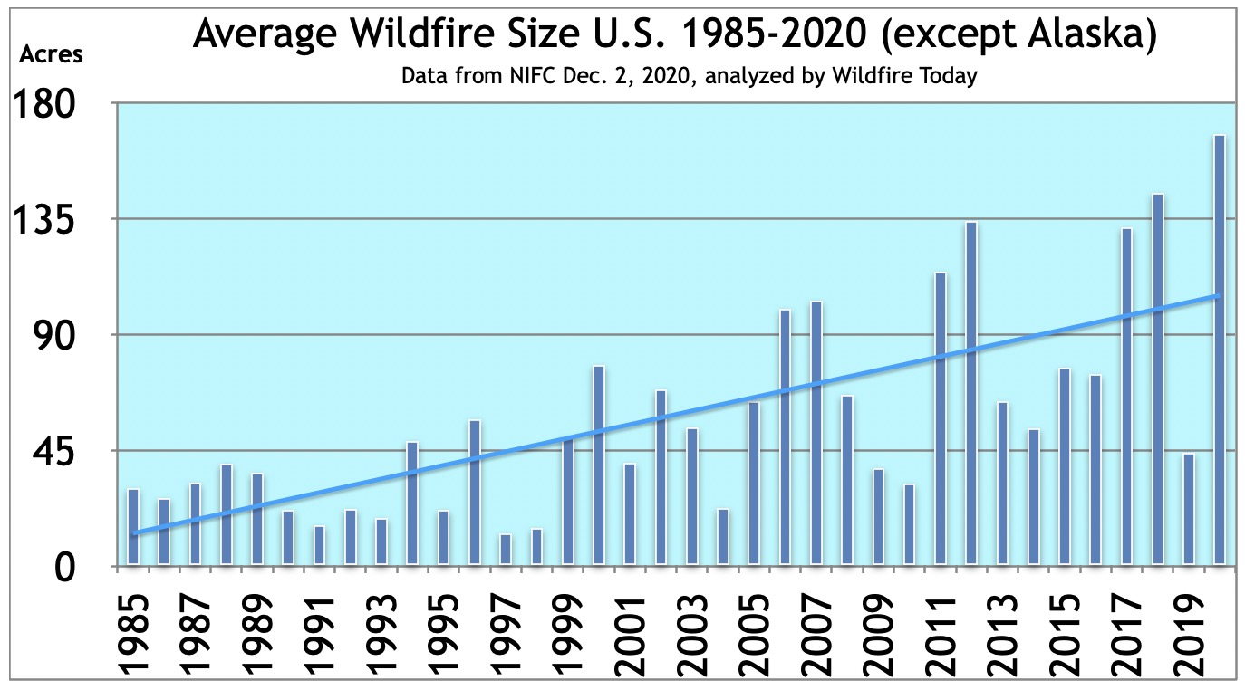 Average wildfire size in the United States 1985-2020