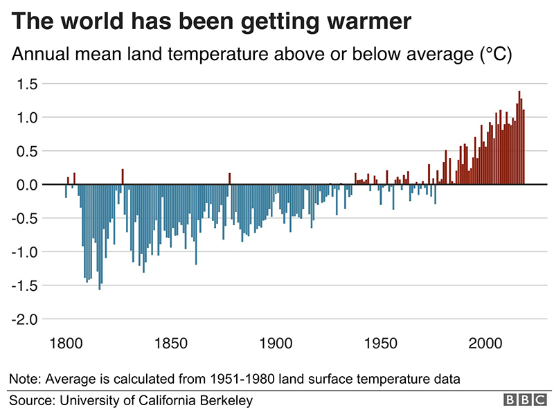 Increasing temperature last 200 years