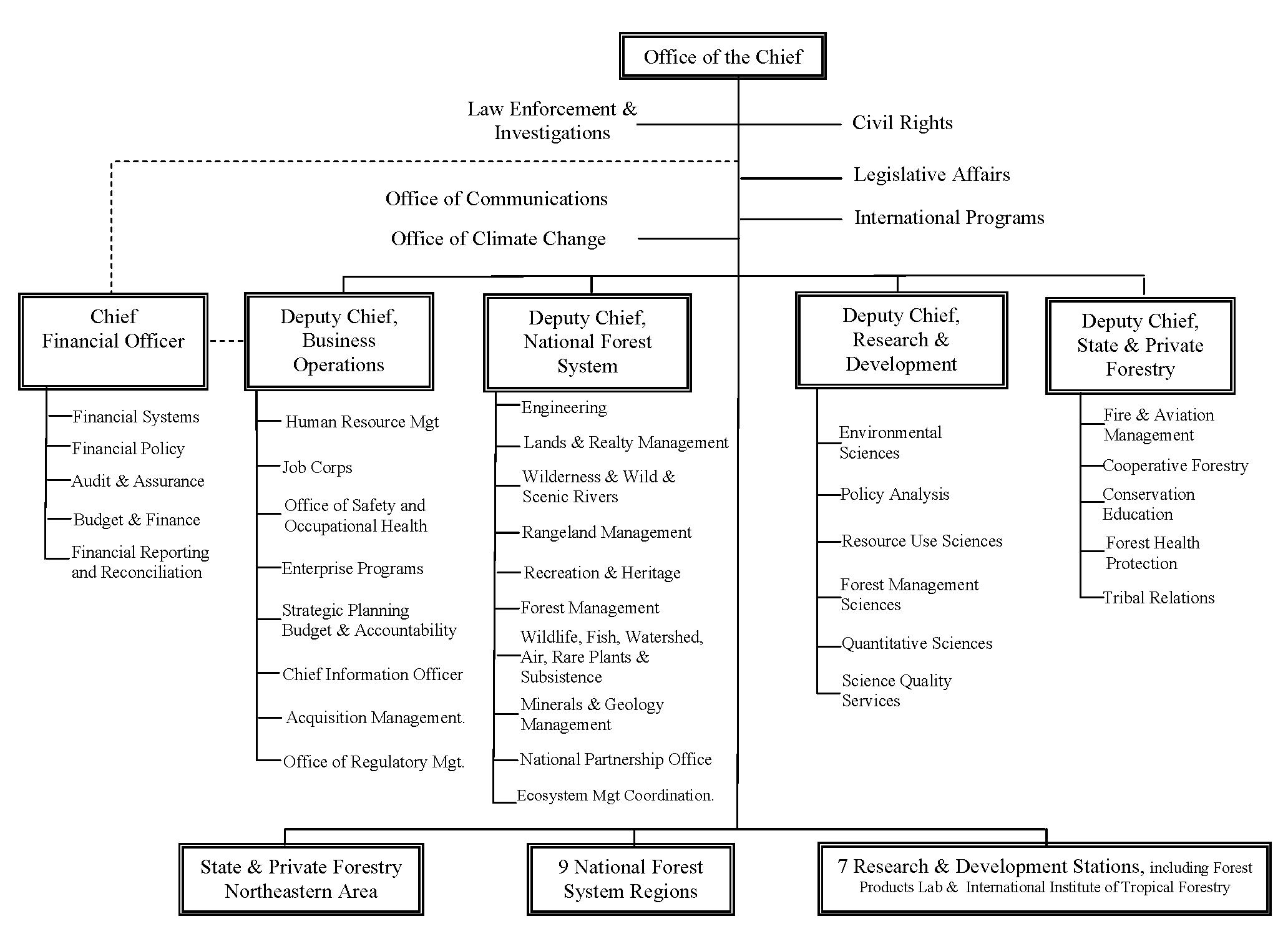 Organization Chart, USFS