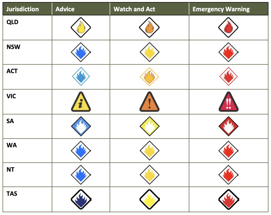 Australian Warning System icons