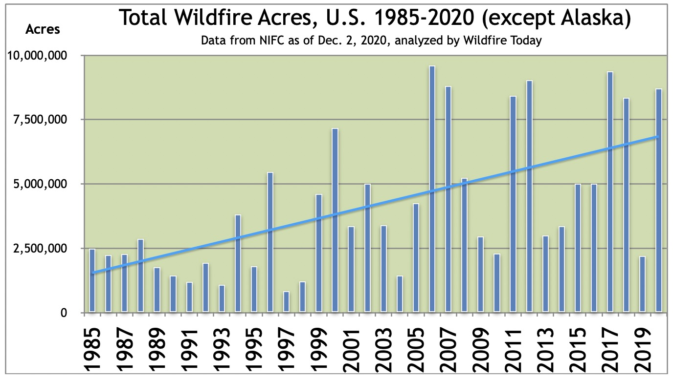 Total wildfire acres US 1985-2020