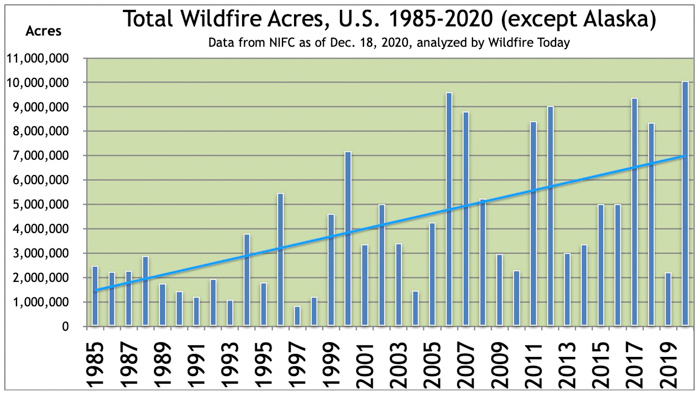 Total wildfire acres in the US, except Alaska
