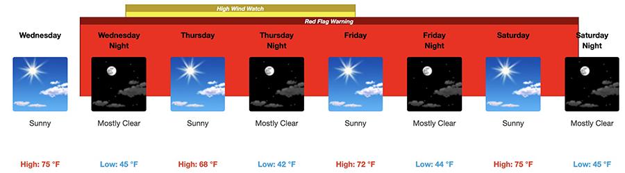 Weather forecast for San Bernardino, CA  fire danger