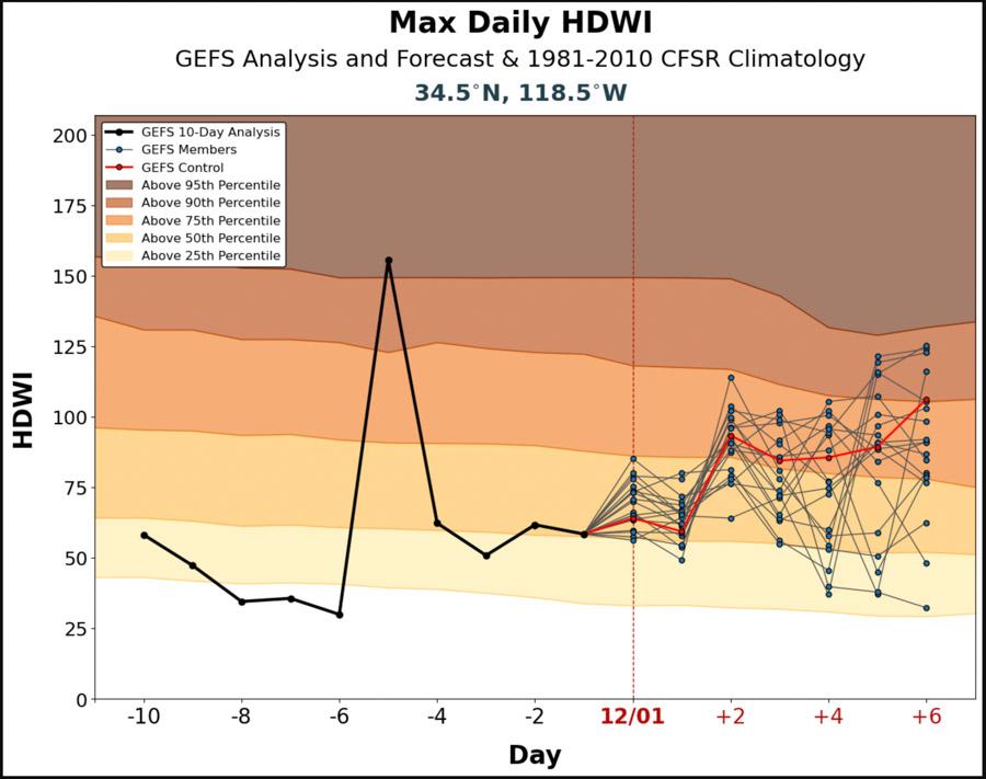 Hot-Dry-Windy Index