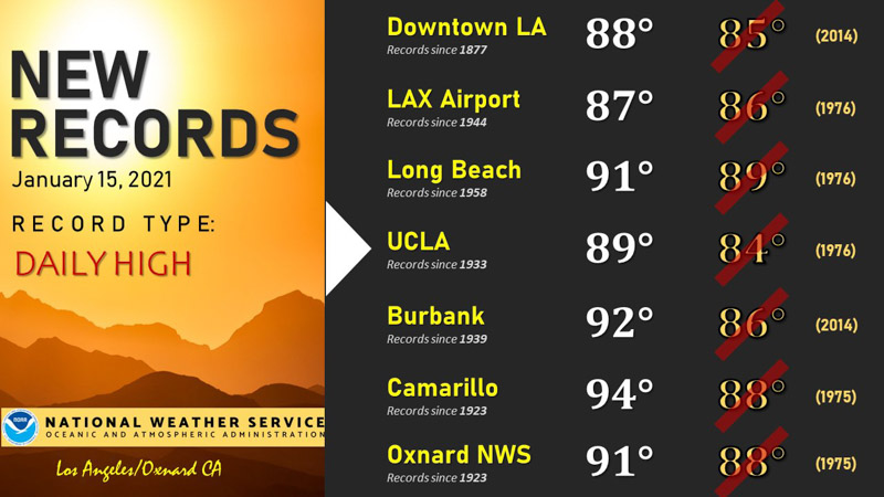 Record high temperatures in Southern California