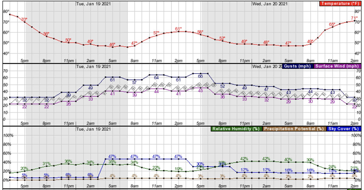 Weather forecast for the Santa Clarita wind red flag warning