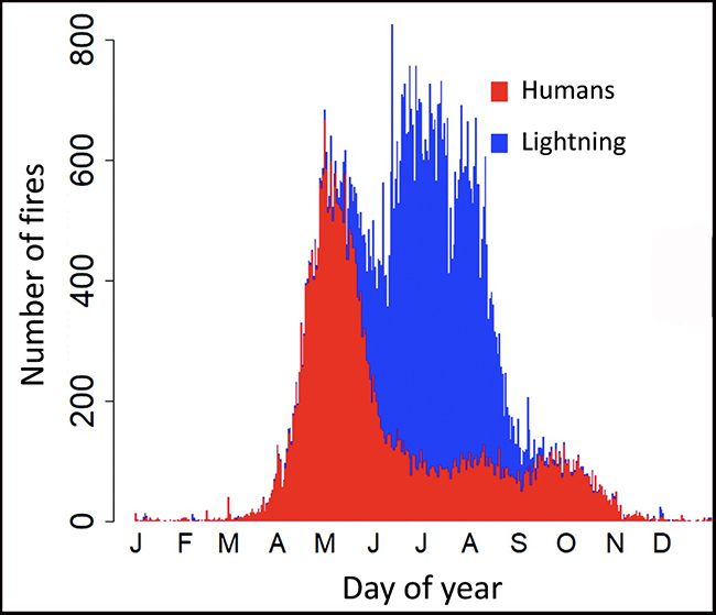 Canada -- fire causes, humans and lightning