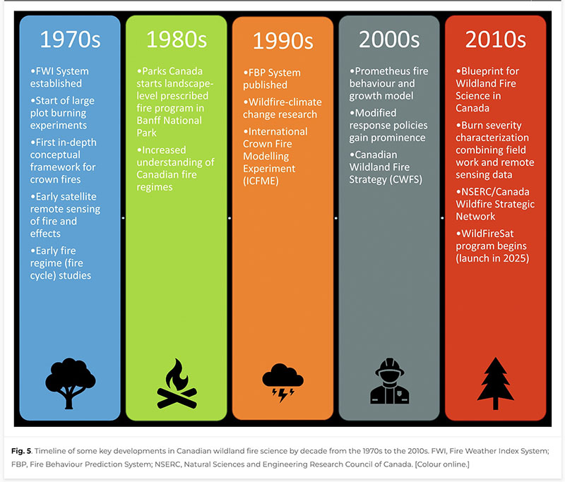 Canadian wildland fire research, by decade